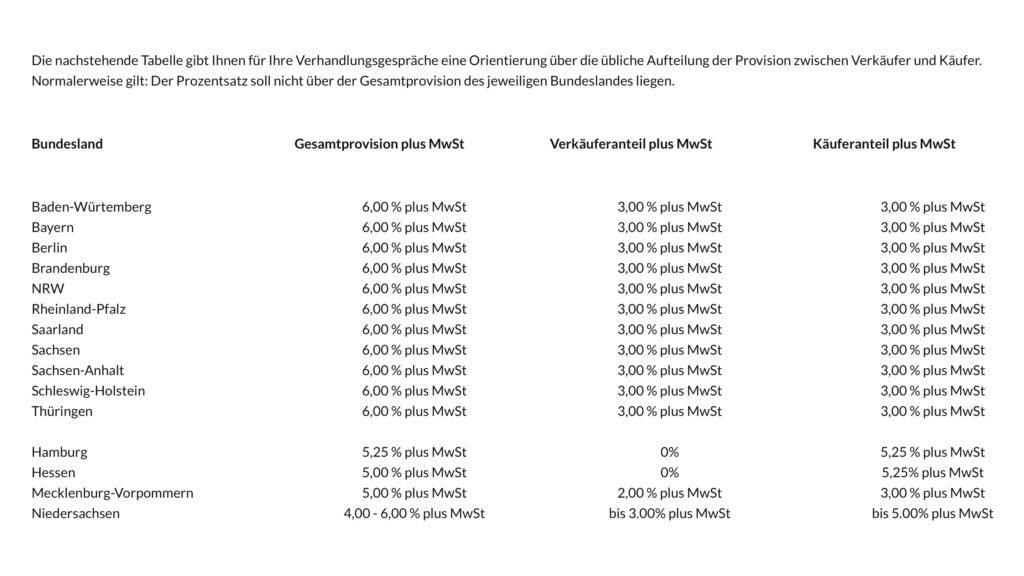 Provisionsteilung vor dem 23.12.2020